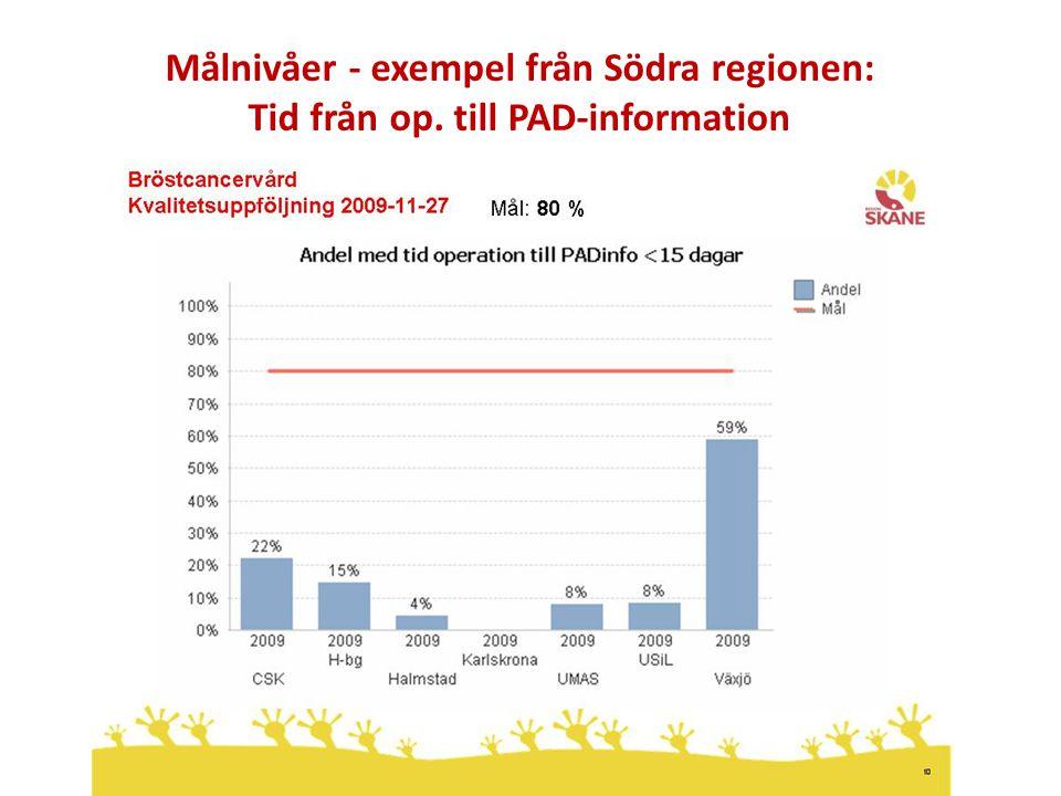 Socialdepartementet Målnivåer - exempel från Södra regionen: Tid från op. till PAD-information