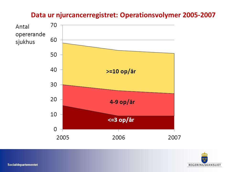 Socialdepartementet Antal opererande sjukhus Data ur njurcancerregistret: Operationsvolymer 2005-2007
