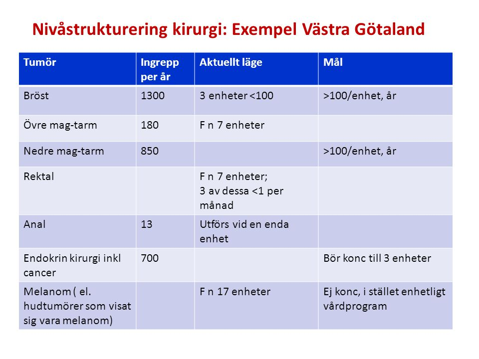 Socialdepartementet TumörAntal per år RegionHögspec.