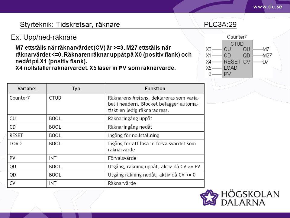 Styrteknik: Tidskretsar, räknare PLC3A:29 Ex: Upp/ned-räknare M7 ettställs när räknarvärdet (CV) är >=3. M27 ettställs när räknarvärdet <=0. Räknaren