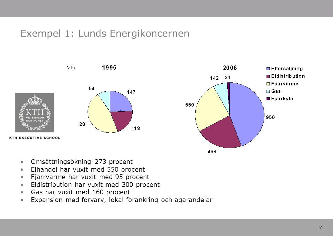 10 Exempel 1: Lunds Energikoncernen Omsättningsökning 273 procent Elhandel har vuxit med 550 procent Fjärrvärme har vuxit med 95 procent Eldistribution har vuxit med 300 procent Gas har vuxit med 160 procent Expansion med förvärv, lokal förankring och ägarandelar