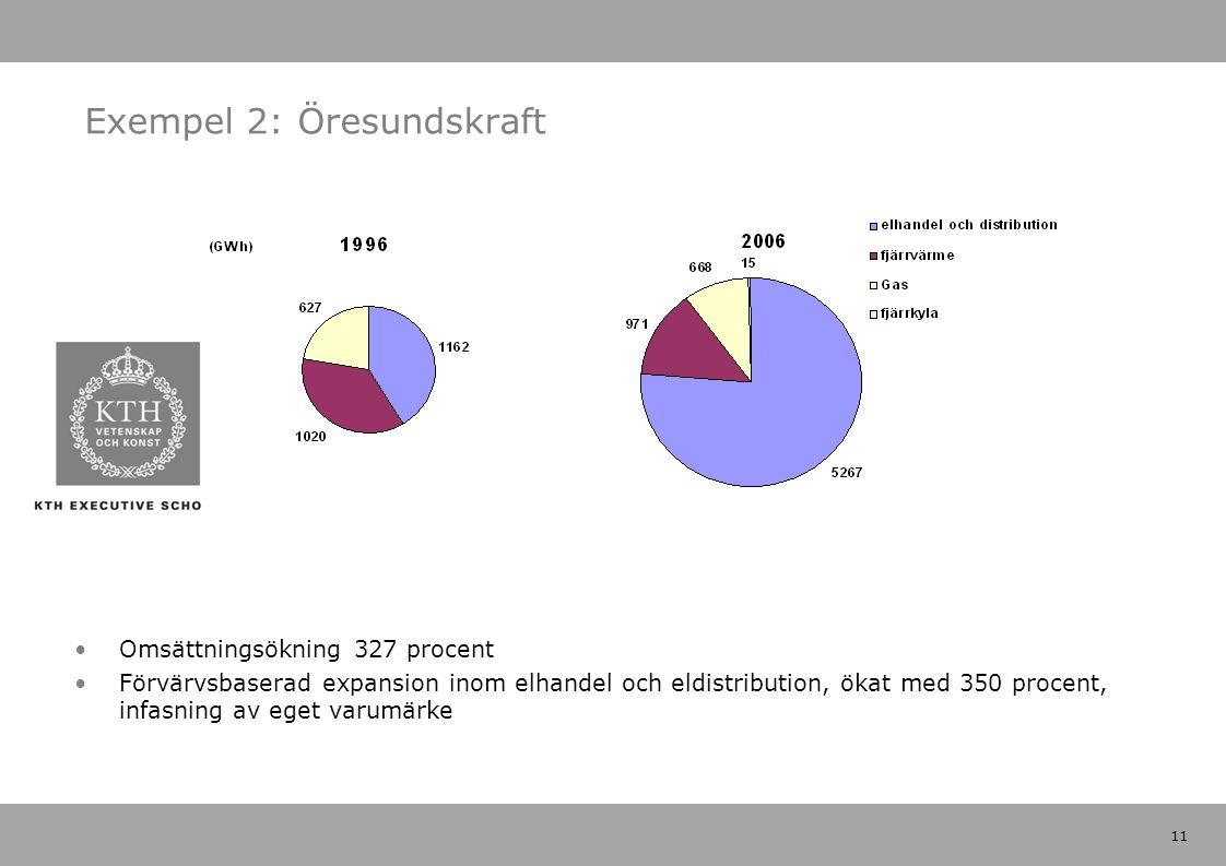 11 Exempel 2: Öresundskraft Omsättningsökning 327 procent Förvärvsbaserad expansion inom elhandel och eldistribution, ökat med 350 procent, infasning av eget varumärke