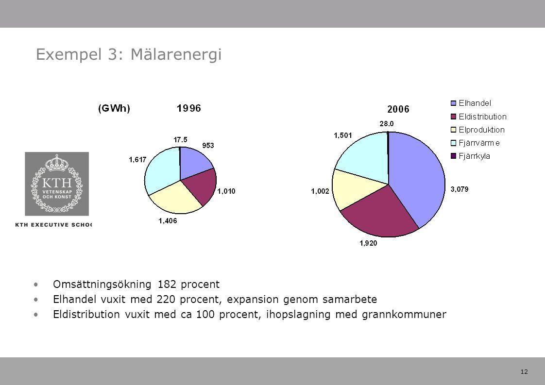 12 Exempel 3: Mälarenergi Omsättningsökning 182 procent Elhandel vuxit med 220 procent, expansion genom samarbete Eldistribution vuxit med ca 100 procent, ihopslagning med grannkommuner