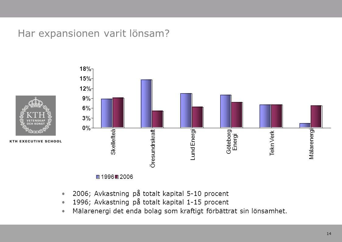 14 2006; Avkastning på totalt kapital 5-10 procent 1996; Avkastning på totalt kapital 1-15 procent Mälarenergi det enda bolag som kraftigt förbättrat