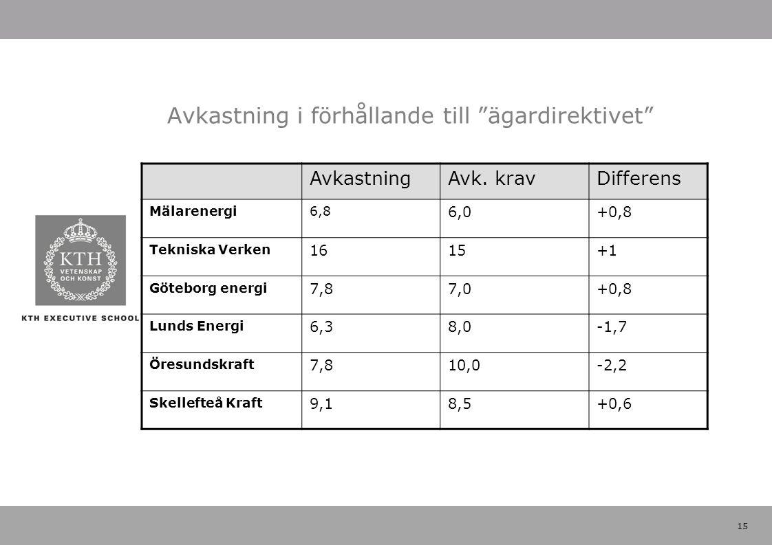 """15 Avkastning i förhållande till """"ägardirektivet"""" AvkastningAvk. kravDifferens Mälarenergi6,8 6,0+0,8 Tekniska Verken 1615+1 Göteborg energi 7,87,0+0,"""