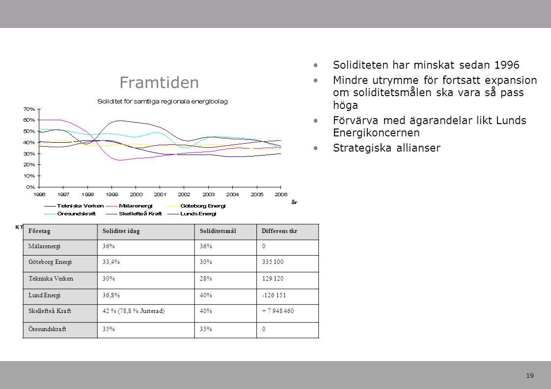 19 Framtiden FöretagSoliditet idagSoliditetsmålDifferens tkr Mälarenergi 36% 0 Göteborg Energi 33,4%30%335 100 Tekniska Verken 30%28%129 120 Lund Energi 36,8%40%-126 151 Skellefteå Kraft 42 % (78,8 % Justerad)40%+ 7 948 460 Öresundskraft 35% 0 Soliditeten har minskat sedan 1996 Mindre utrymme för fortsatt expansion om soliditetsmålen ska vara så pass höga Förvärva med ägarandelar likt Lunds Energikoncernen Strategiska allianser