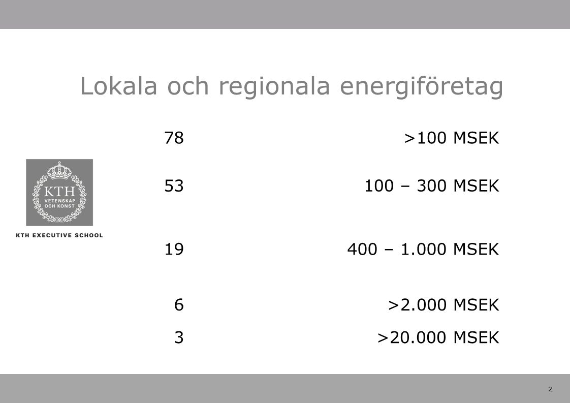 2 Lokala och regionala energiföretag 78 100 – 300 MSEK 19 53 >100 MSEK 400 – 1.000 MSEK 6>2.000 MSEK 3>20.000 MSEK
