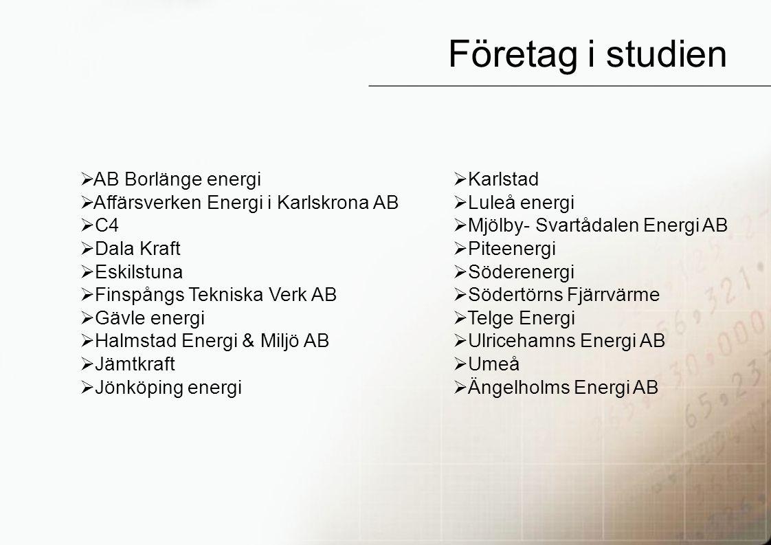 22 Företag i studien  AB Borlänge energi  Affärsverken Energi i Karlskrona AB  C4  Dala Kraft  Eskilstuna  Finspångs Tekniska Verk AB  Gävle energi  Halmstad Energi & Miljö AB  Jämtkraft  Jönköping energi  Karlstad  Luleå energi  Mjölby- Svartådalen Energi AB  Piteenergi  Söderenergi  Södertörns Fjärrvärme  Telge Energi  Ulricehamns Energi AB  Umeå  Ängelholms Energi AB