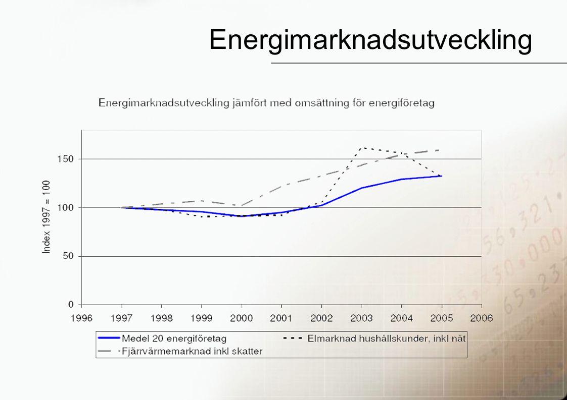 23 Energimarknadsutveckling