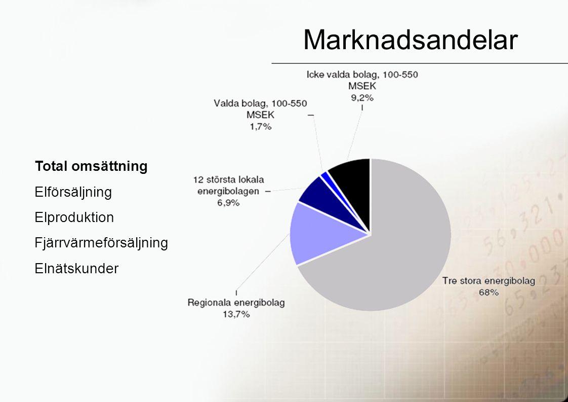 24 Marknadsandelar Total omsättning Elförsäljning Elproduktion Fjärrvärmeförsäljning Elnätskunder