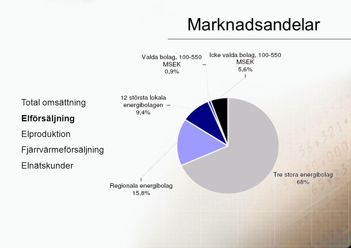 25 Marknadsandelar Total omsättning Elförsäljning Elproduktion Fjärrvärmeförsäljning Elnätskunder