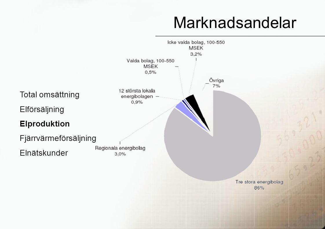26 Marknadsandelar Total omsättning Elförsäljning Elproduktion Fjärrvärmeförsäljning Elnätskunder