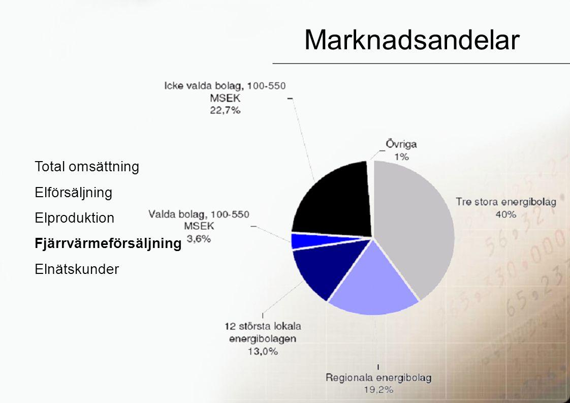 27 Marknadsandelar Total omsättning Elförsäljning Elproduktion Fjärrvärmeförsäljning Elnätskunder