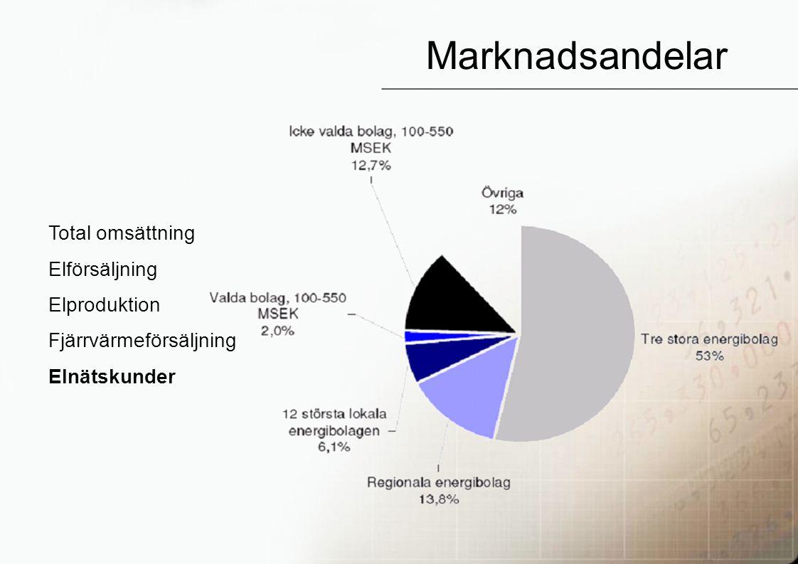 28 Marknadsandelar Total omsättning Elförsäljning Elproduktion Fjärrvärmeförsäljning Elnätskunder