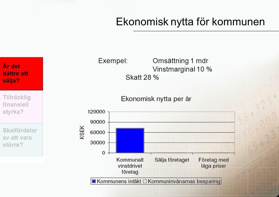 35 Ekonomisk nytta för kommunen Exempel: Omsättning 1 mdr Vinstmarginal 10 % Skatt 28 % Är det bättre att sälja? Skalfördelar av att vara större? Till