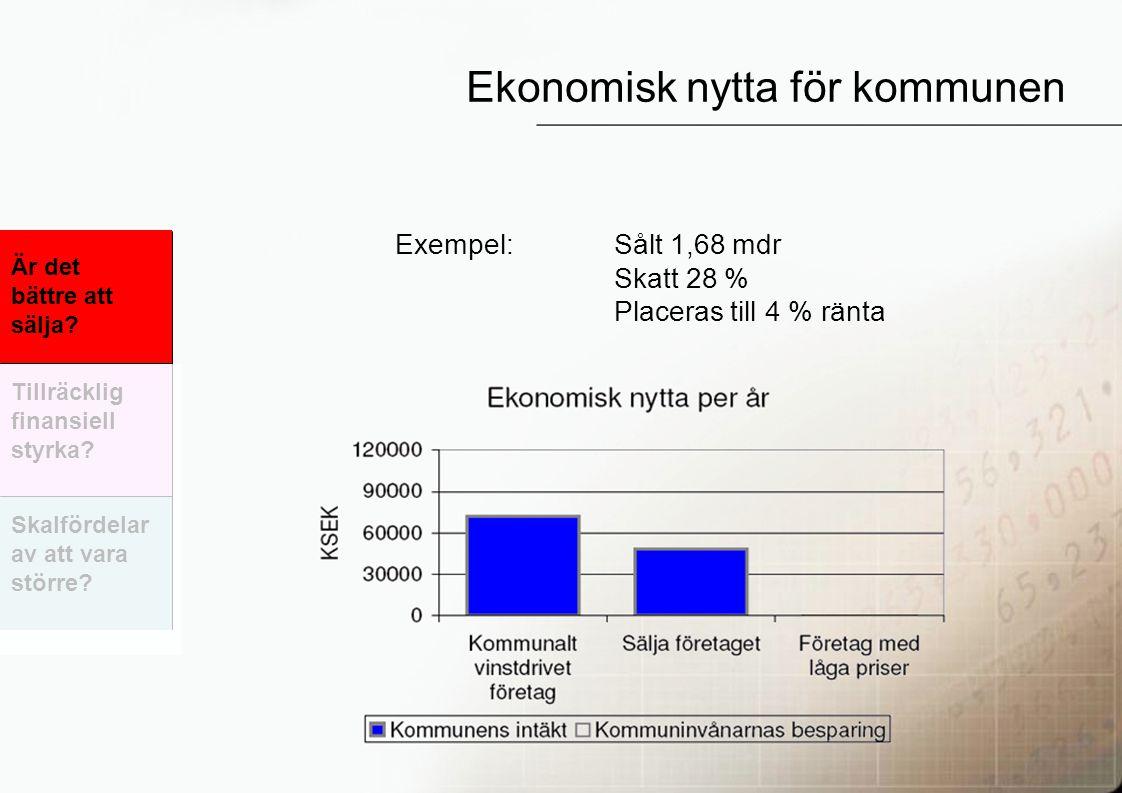 36 Exempel: Sålt 1,68 mdr Skatt 28 % Placeras till 4 % ränta Ekonomisk nytta för kommunen Är det bättre att sälja.