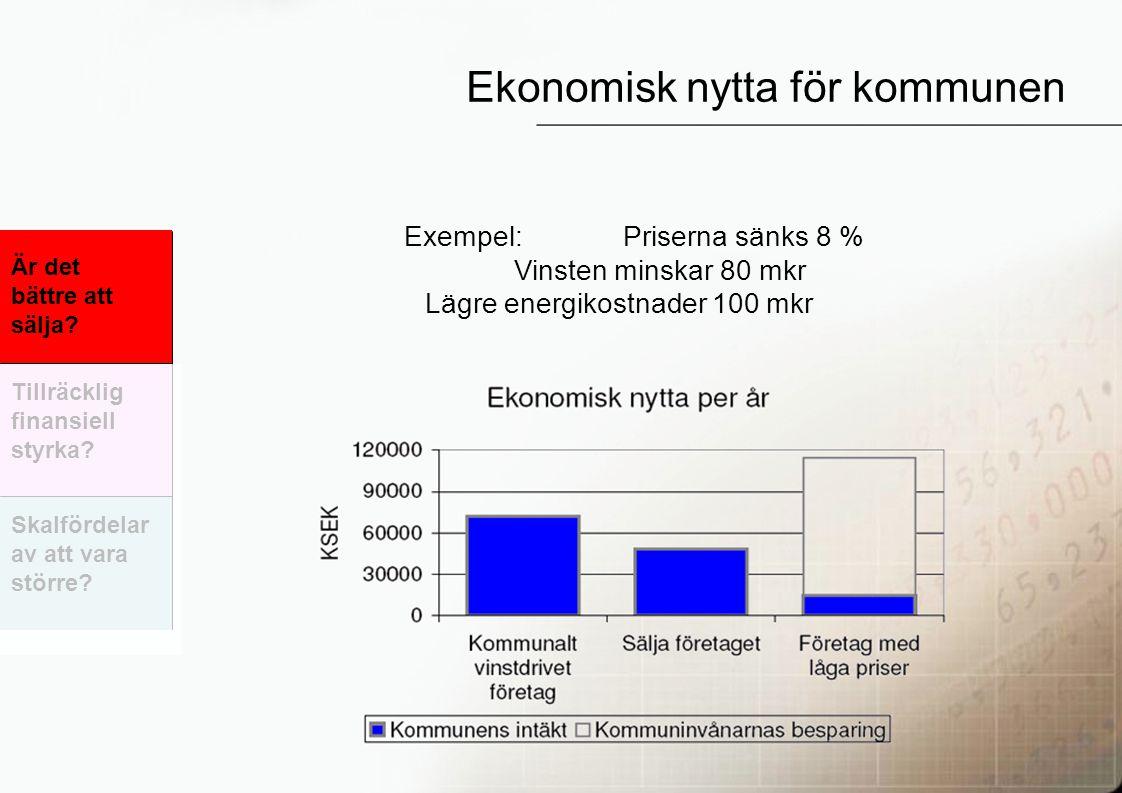 37 Ekonomisk nytta för kommunen Exempel:Priserna sänks 8 % Vinsten minskar 80 mkr Lägre energikostnader 100 mkr Är det bättre att sälja.