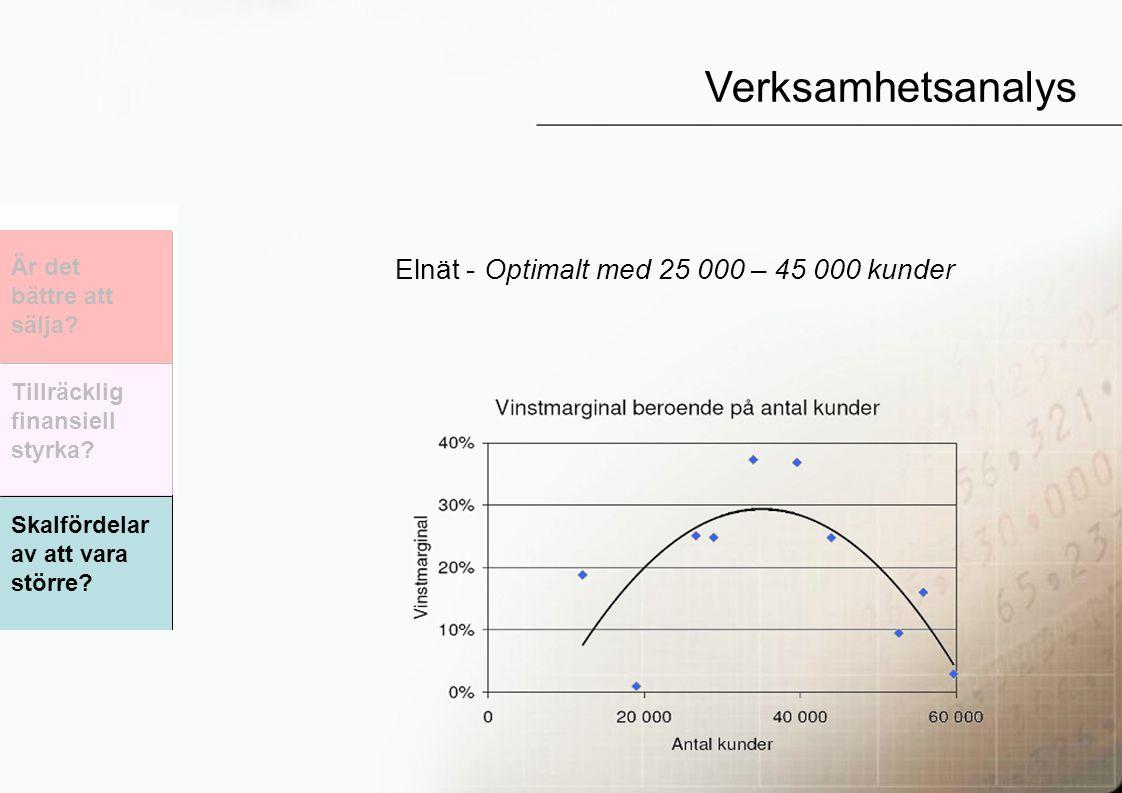 65 Elnät - Optimalt med 25 000 – 45 000 kunder Verksamhetsanalys Är det bättre att sälja.