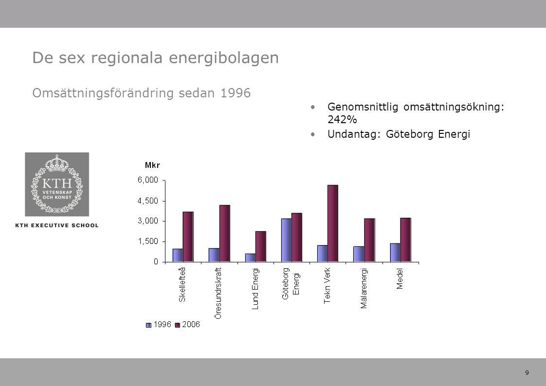 9 De sex regionala energibolagen Omsättningsförändring sedan 1996 Genomsnittlig omsättningsökning: 242% Undantag: Göteborg Energi