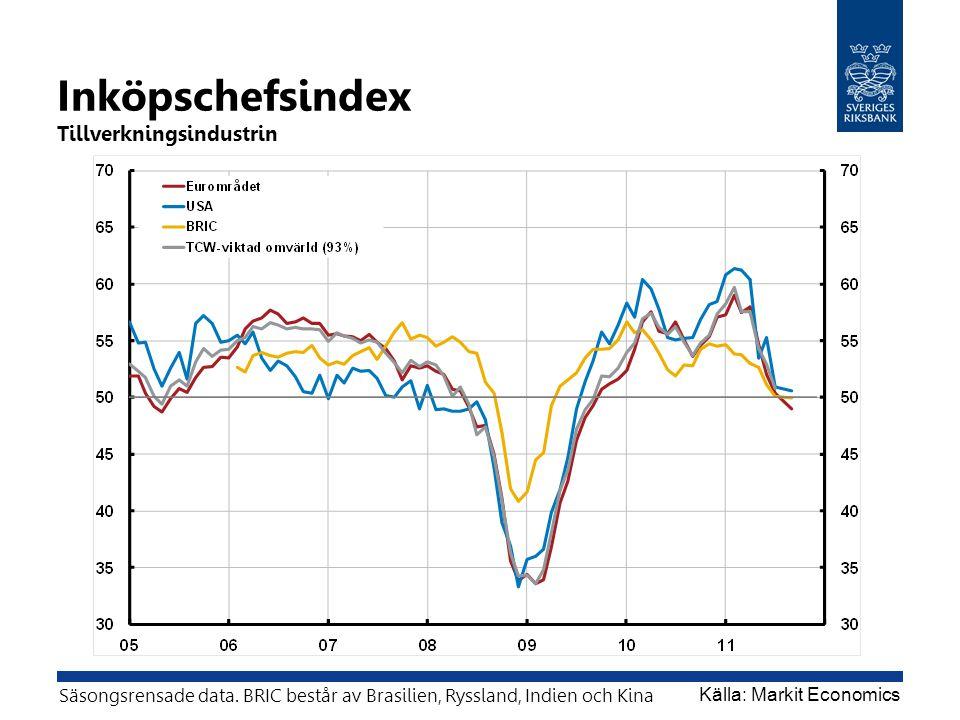 Inköpschefsindex Tillverkningsindustrin Källa: Markit Economics Säsongsrensade data. BRIC består av Brasilien, Ryssland, Indien och Kina