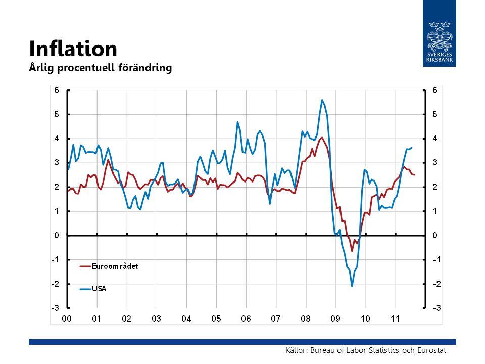Inflation Årlig procentuell förändring Källor: Bureau of Labor Statistics och Eurostat