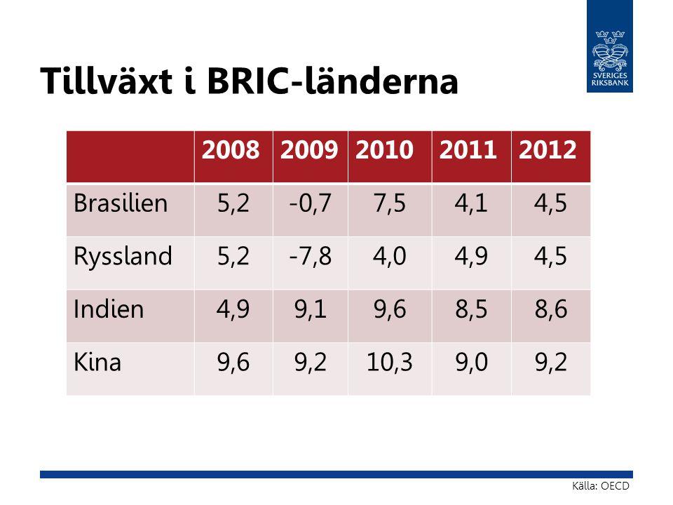 Tillväxt i BRIC-länderna 20082009201020112012 Brasilien5,2-0,77,54,14,5 Ryssland5,2-7,84,04,94,5 Indien4,99,19,68,58,6 Kina9,69,210,39,09,2 Källa: OEC