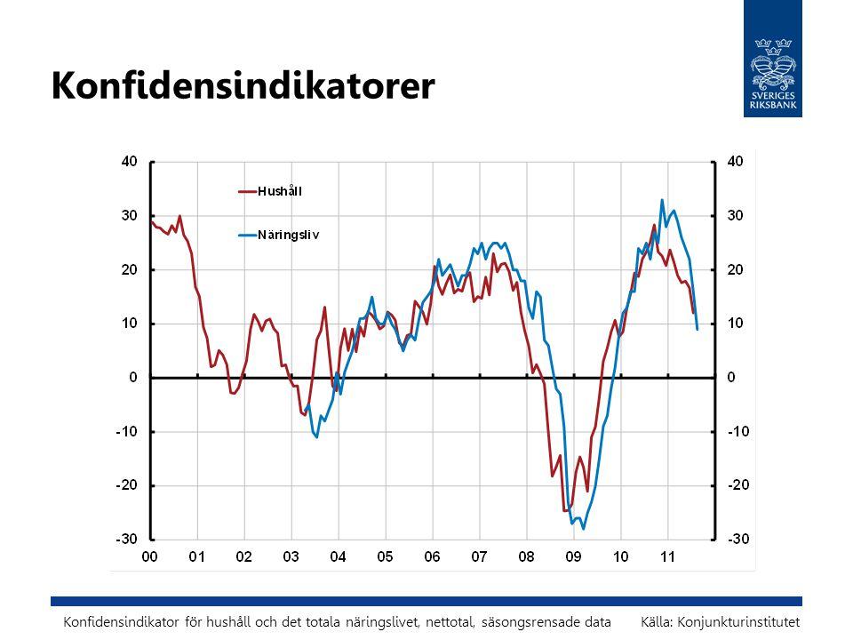Konfidensindikatorer Konfidensindikator för hushåll och det totala näringslivet, nettotal, säsongsrensade dataKälla: Konjunkturinstitutet