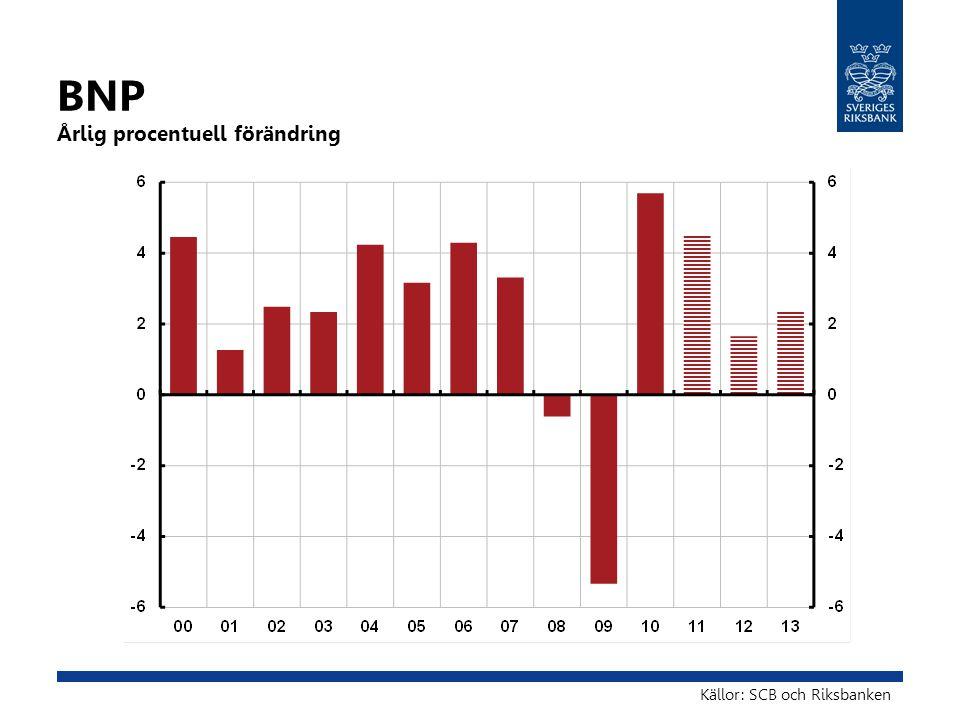 BNP Årlig procentuell förändring Källor: SCB och Riksbanken