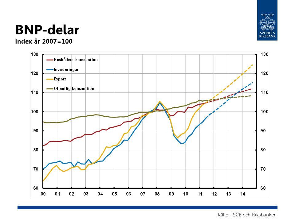BNP-delar Index år 2007=100 Källor: SCB och Riksbanken