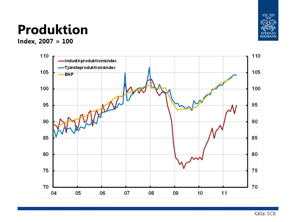 Produktion Index, 2007 = 100 Källa: SCB