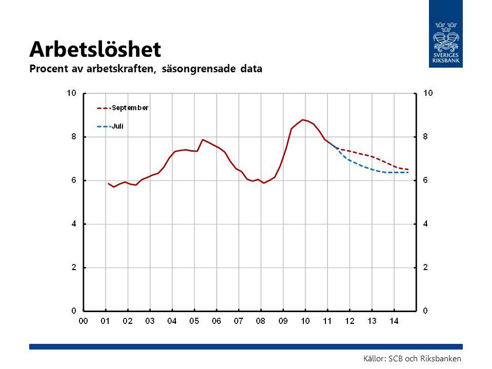 Arbetslöshet Procent av arbetskraften, säsongrensade data Källor: SCB och Riksbanken