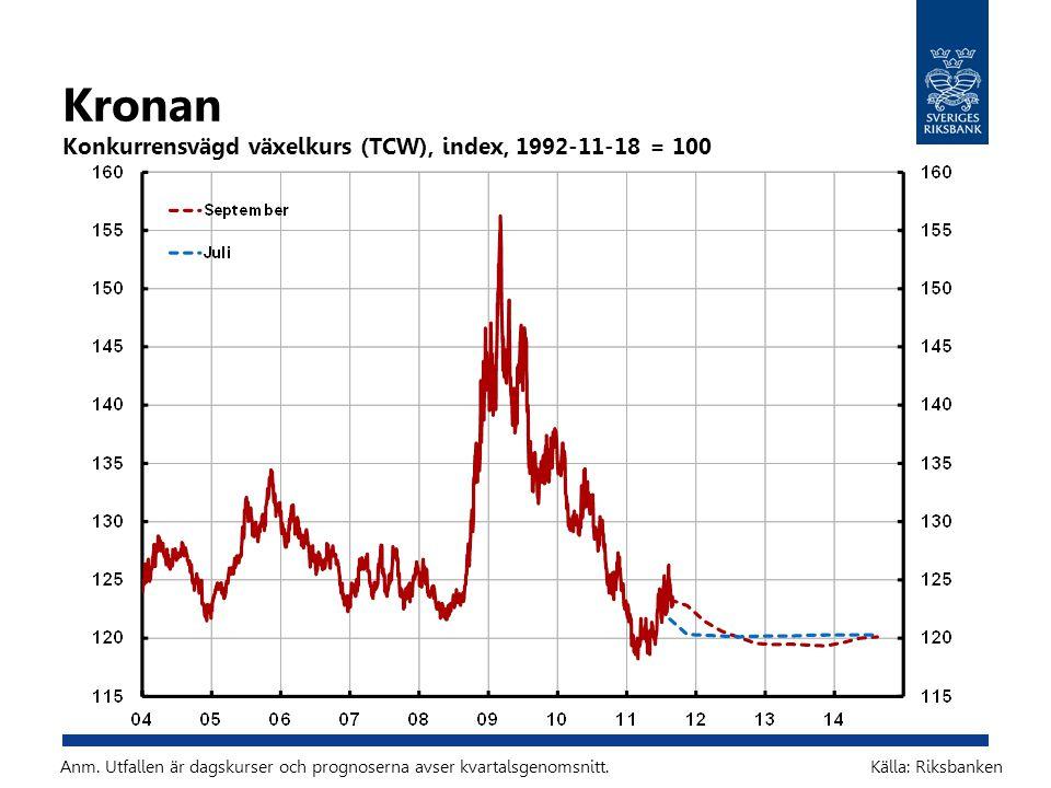 Kronan Konkurrensvägd växelkurs (TCW), index, 1992-11-18 = 100 Källa: RiksbankenAnm. Utfallen är dagskurser och prognoserna avser kvartalsgenomsnitt.