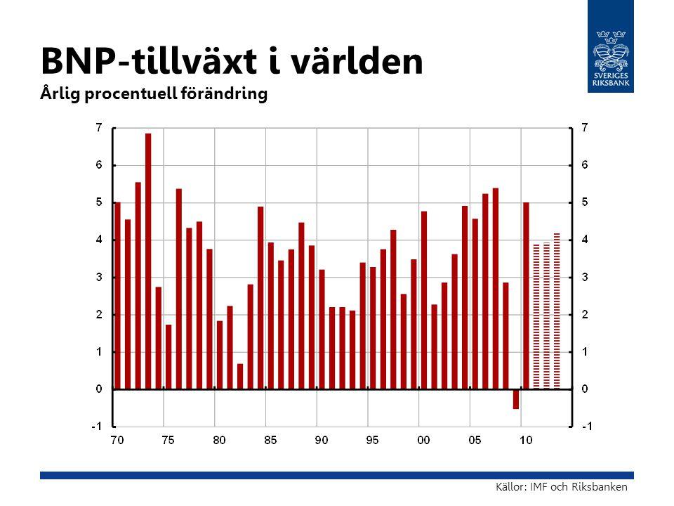 BNP-tillväxt i världen Årlig procentuell förändring Källor: IMF och Riksbanken