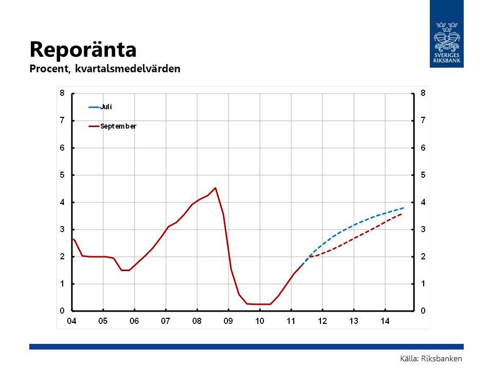 Reporänta Procent, kvartalsmedelvärden Källa: Riksbanken