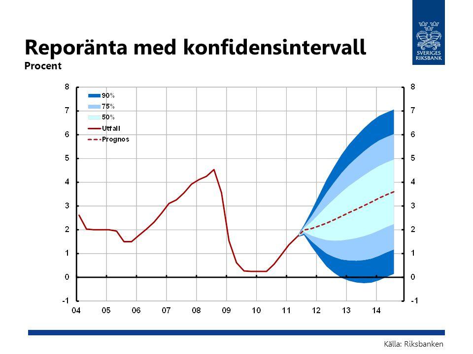 Reporänta med konfidensintervall Procent Källa: Riksbanken