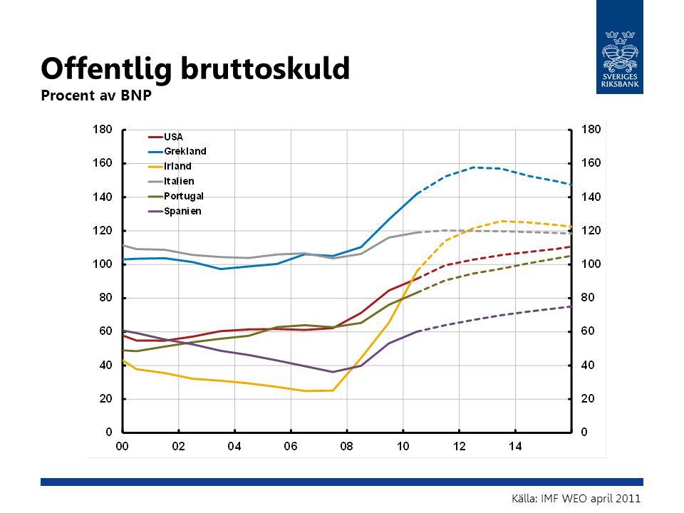 Offentlig bruttoskuld Procent av BNP Källa: IMF WEO april 2011
