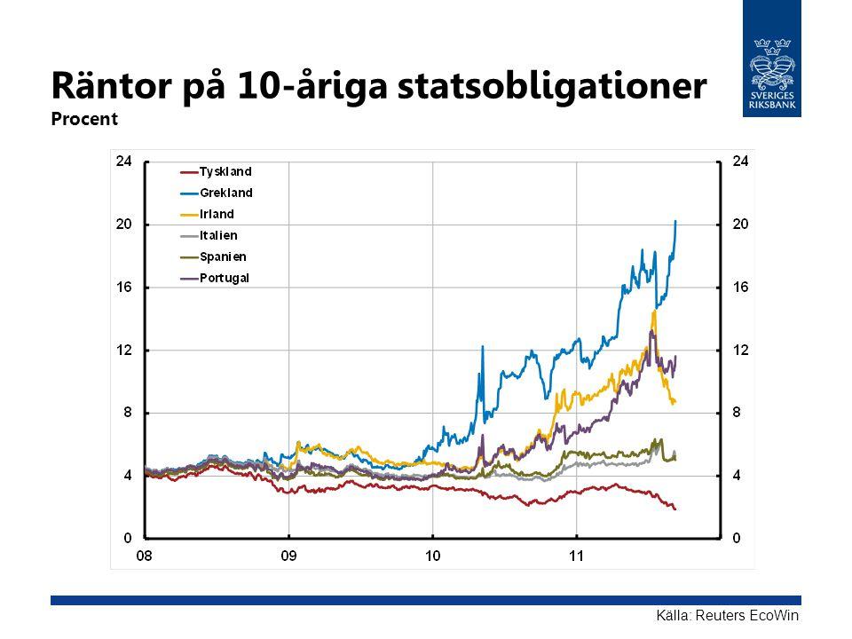 Räntor på 10-åriga statsobligationer Procent Källa: Reuters EcoWin