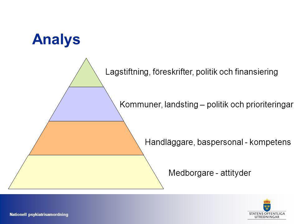 Nationell psykiatrisamordning Analys Lagstiftning, föreskrifter, politik och finansiering Kommuner, landsting – politik och prioriteringar Handläggare