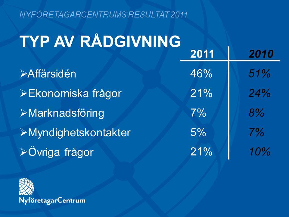 TYP AV RÅDGIVNING 2011 2010 46%51% 21%24% 7%8% 5%7% 21%10% NYFÖRETAGARCENTRUMS RESULTAT 2011  Affärsidén  Ekonomiska frågor  Marknadsföring  Myndighetskontakter  Övriga frågor