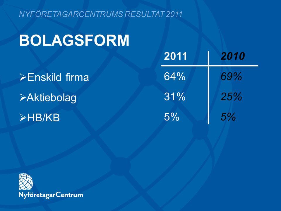 BOLAGSFORM 2011 2010 64%69% 31%25%5% NYFÖRETAGARCENTRUMS RESULTAT 2011  Enskild firma  Aktiebolag  HB/KB
