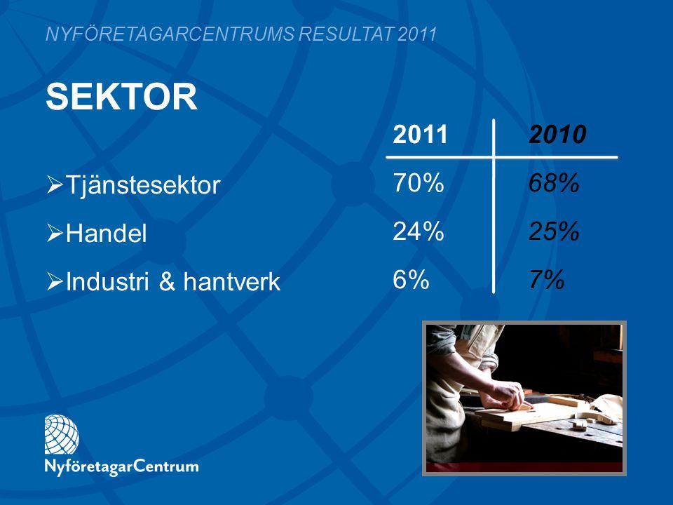 SEKTOR 2011 2010 70%68% 24%25% 6%7% NYFÖRETAGARCENTRUMS RESULTAT 2011  Tjänstesektor  Handel  Industri & hantverk