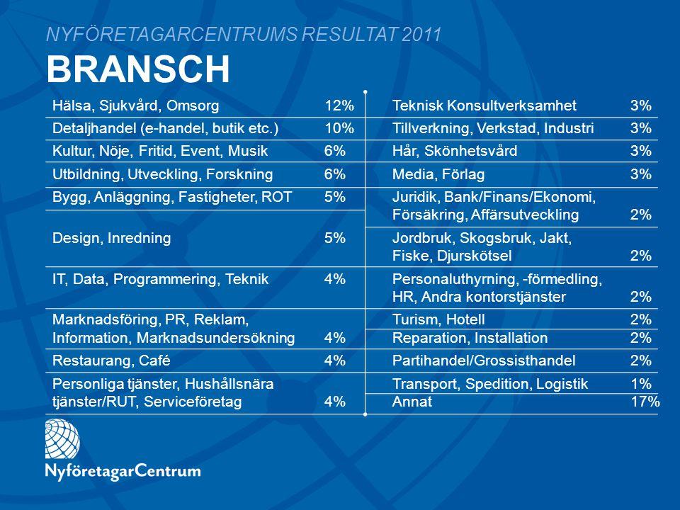 Hälsa, Sjukvård, Omsorg12%Teknisk Konsultverksamhet3% Detaljhandel (e-handel, butik etc.)10%Tillverkning, Verkstad, Industri3% Kultur, Nöje, Fritid, Event, Musik 6%Hår, Skönhetsvård3% Utbildning, Utveckling, Forskning 6%Media, Förlag3% Bygg, Anläggning, Fastigheter, ROT5%Juridik, Bank/Finans/Ekonomi, Försäkring, Affärsutveckling2% Design, Inredning 5%Jordbruk, Skogsbruk, Jakt, Fiske, Djurskötsel2% IT, Data, Programmering, Teknik4%Personaluthyrning, -förmedling, HR, Andra kontorstjänster2% Marknadsföring, PR, Reklam,Turism, Hotell2% Information, Marknadsundersökning 4%Reparation, Installation2% Restaurang, Café 4%Partihandel/Grossisthandel2% Personliga tjänster, HushållsnäraTransport, Spedition, Logistik1% tjänster/RUT, Serviceföretag4%Annat17% BRANSCH NYFÖRETAGARCENTRUMS RESULTAT 2011