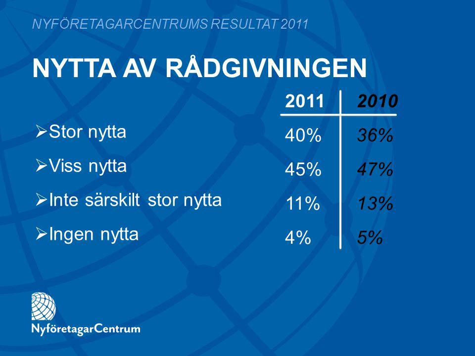  Stor nytta  Viss nytta  Inte särskilt stor nytta  Ingen nytta 2011 2010 40%36% 45%47% 11%13% 4%5% NYFÖRETAGARCENTRUMS RESULTAT 2011 NYTTA AV RÅDG