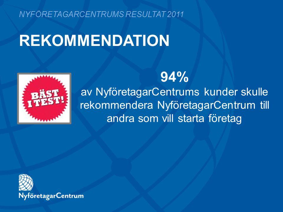 REKOMMENDATION NYFÖRETAGARCENTRUMS RESULTAT 2011 94% av NyföretagarCentrums kunder skulle rekommendera NyföretagarCentrum till andra som vill starta företag