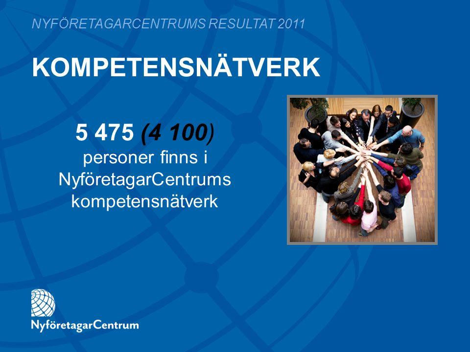 KOMPETENSNÄTVERK NYFÖRETAGARCENTRUMS RESULTAT 2011 5 475 (4 100) personer finns i NyföretagarCentrums kompetensnätverk