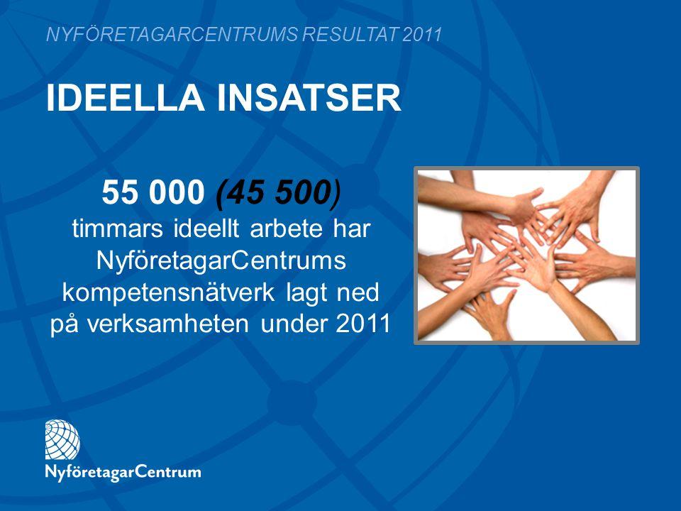 IDEELLA INSATSER NYFÖRETAGARCENTRUMS RESULTAT 2011 55 000 (45 500) timmars ideellt arbete har NyföretagarCentrums kompetensnätverk lagt ned på verksam