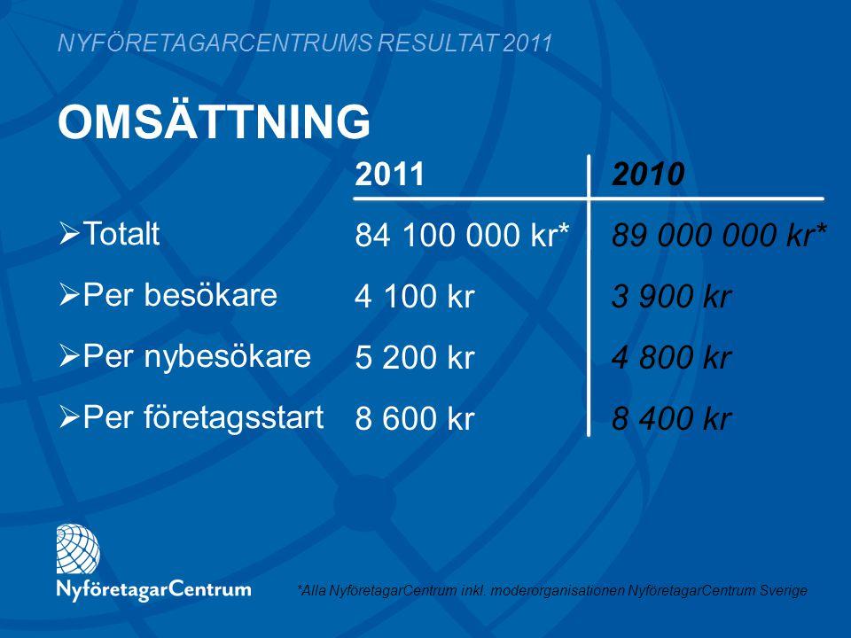 OMSÄTTNING 2011 2010 84 100 000 kr*89 000 000 kr* 4 100 kr3 900 kr 5 200 kr4 800 kr 8 600 kr8 400 kr NYFÖRETAGARCENTRUMS RESULTAT 2011  Totalt  Per