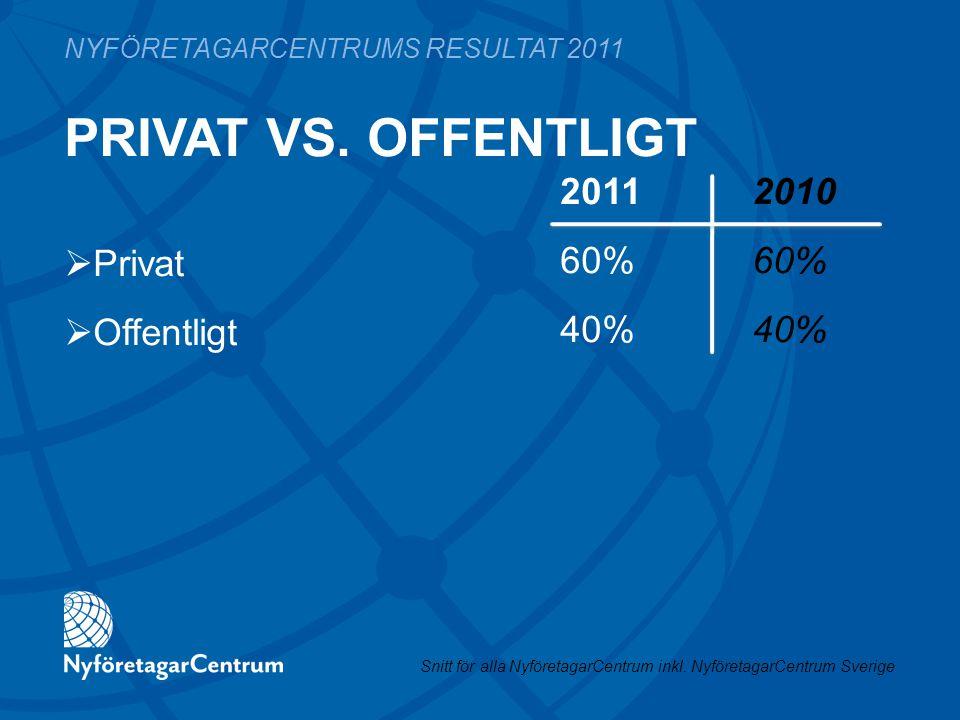 PRIVAT VS. OFFENTLIGT 2011 201060%40% NYFÖRETAGARCENTRUMS RESULTAT 2011  Privat  Offentligt Snitt för alla NyföretagarCentrum inkl. NyföretagarCentr