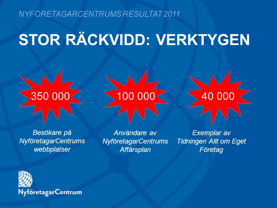 STOR RÄCKVIDD: VERKTYGEN NYFÖRETAGARCENTRUMS RESULTAT 2011 350 000100 00040 000 Besökare på NyföretagarCentrums webbplatser Användare av NyföretagarCe