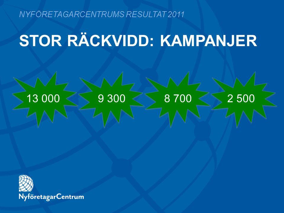 NYFÖRETAGARCENTRUMS RESULTAT 2011 13 0009 3002 500 STOR RÄCKVIDD: KAMPANJER 8 700